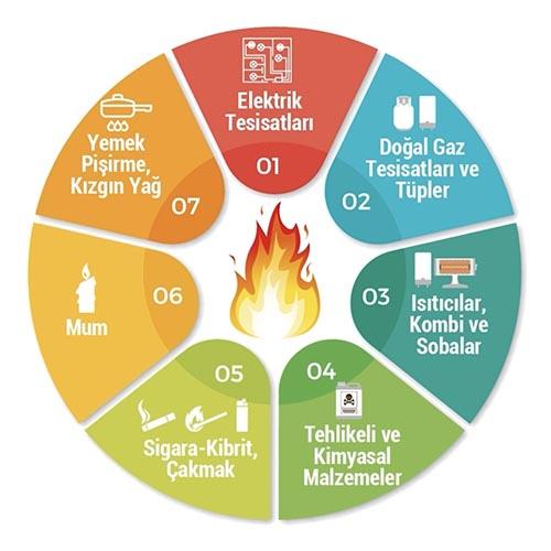 Yangını Önleme ve Acil Durum Video Eğitimi